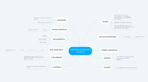 Mind Map: PROPRIEADADE DOS FLUIDOS