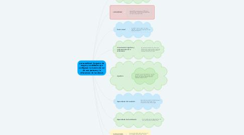 Mind Map: personalidad: Conjunto de rasgos y cualidades que configuran la manera de ser de una persona y la diferencian de las demás