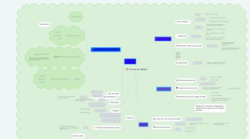 Mind Map: Control de Calidad