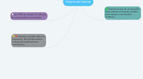 Mind Map: Historia de Internet