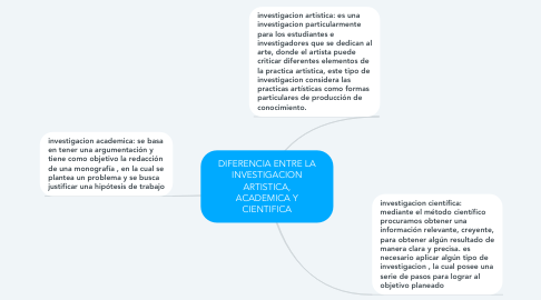 Mind Map: DIFERENCIA ENTRE LA INVESTIGACION ARTISTICA, ACADEMICA Y CIENTIFICA