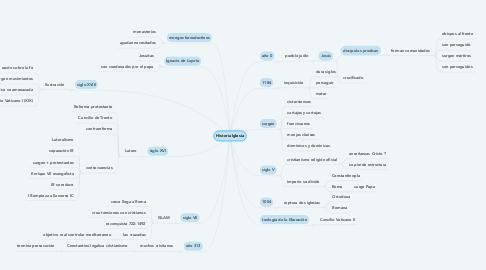 Mind Map: Historia Iglesia