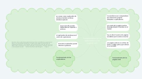 Mind Map: funcionamiento de los exploradores y las paginas web