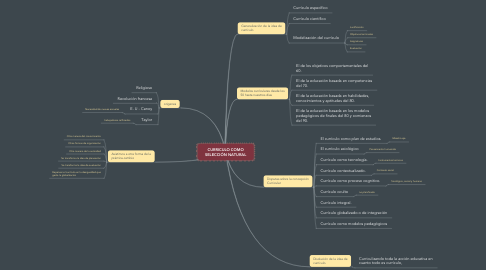 Mind Map: CURRICULO COMO SELECCIÓN NATURAL