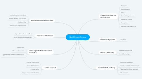 Mind Map: QuickBooks Course