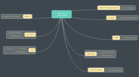 Mind Map: Aplicaciones Multimedia