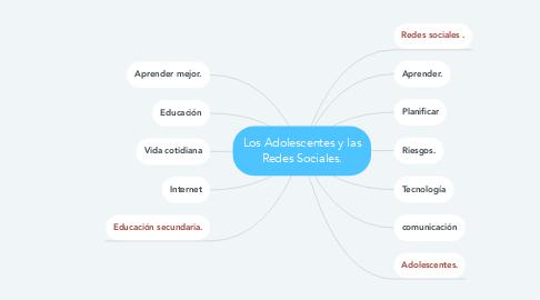 Mind Map: Los Adolescentes y las Redes Sociales.
