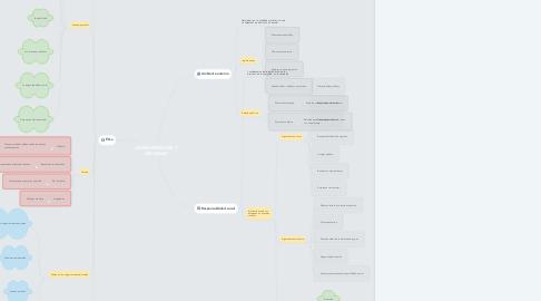 Mind Map: ADMINISTRACIÓN Y SOCIEDAD