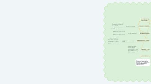 Mind Map: SIGNIFICADO Y SENTIDO DE LA EDUCACIÓN INICIAL