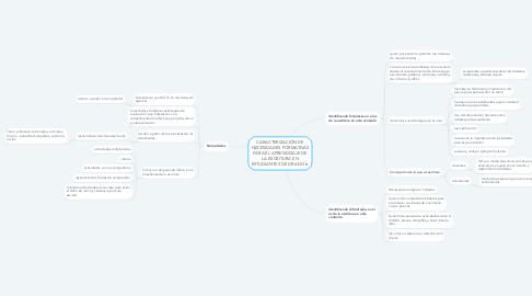 Mind Map: CARACTERIZACIÓN DE NECESIDADES FORMATIVAS PARA EL APRENDIZAJE DE LA ESCRITURA EN ESTUDIANTES DE GRADO 6.