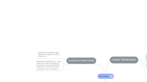 Mind Map: La pedagogía de John Locke