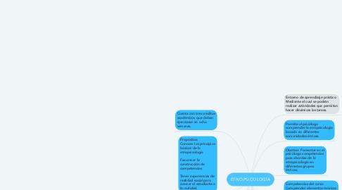 Mind Map: ETNOPSICOLOGÍA