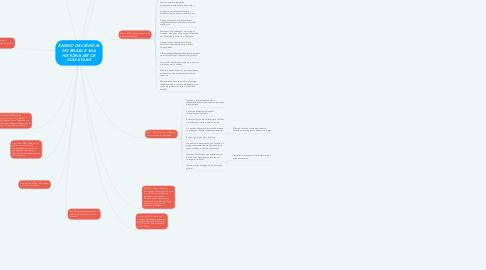 Mind Map: ENSINO DE CIÊNCIAS NO BRASIL E SUA HISTÓRIA ATÉ OS DIAS ATUAIS