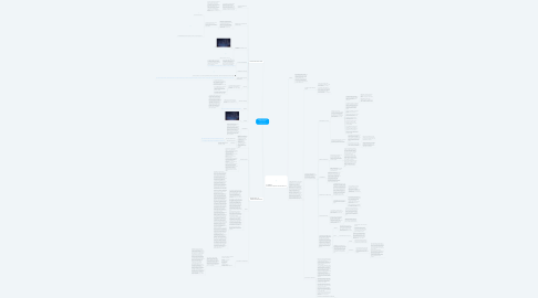 Mind Map: PERSPECTIVAS DEL APRENDIZAJE CONDUCTISTA