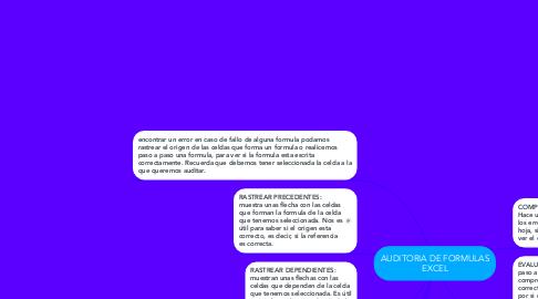 Mind Map: AUDITORIA DE FORMULAS EXCEL