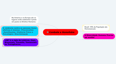 Mind Map: Combate a Homofobia