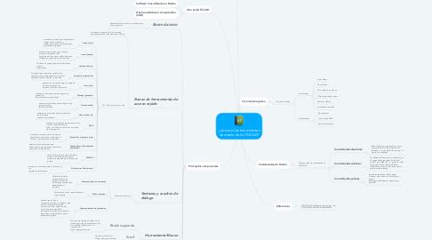 Mind Map: ¿Conozco las herramientas de diseño de AUTOCAD?