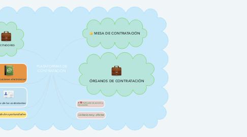Mind Map: PLATAFORMAS DE CONTRATACIÓN