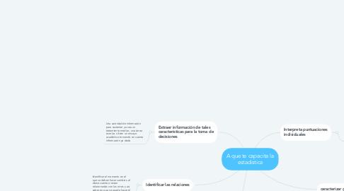 Mind Map: A que te capacita la estadistica