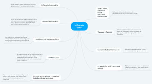 Mind Map: Influencia social