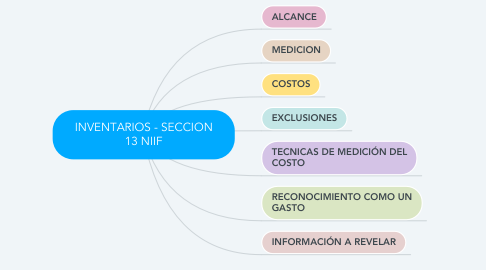 Mind Map: INVENTARIOS - SECCION 13 NIIF