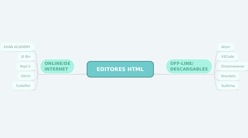 Mind Map: EDITORES HTML