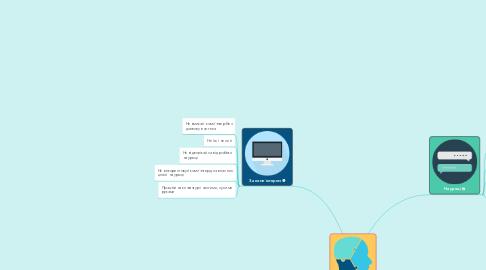 Mind Map: Правила поведінки в кабінеті інфоратики