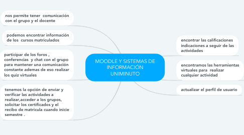 Mind Map: MOODLE Y SISTEMAS DE INFORMACIÓN UNIMINUTO
