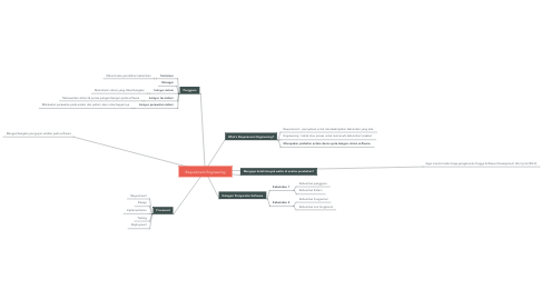 Mind Map: Requirement Engineering