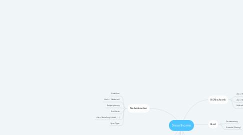 Mind Map: Smarthome