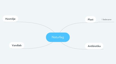 Mind Map: Naturfag