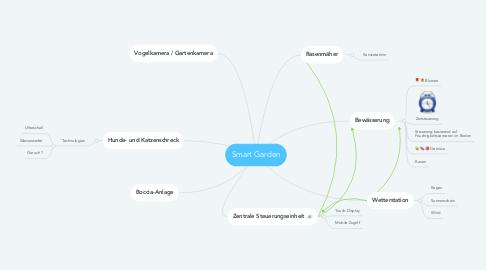 Mind Map: Smart Garden