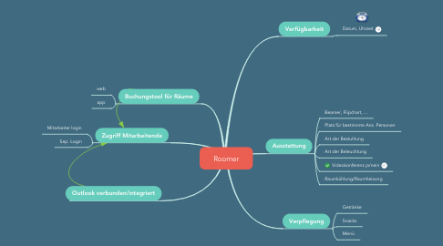 Mind Map: Roomer
