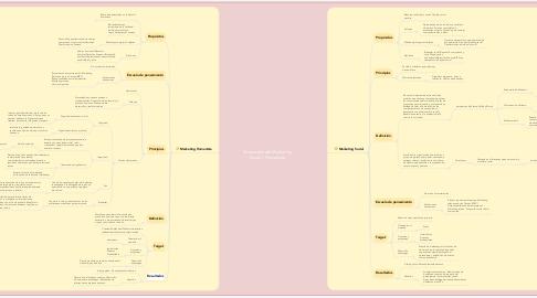 Mind Map: Propuestas del Marketing Social y Humanista