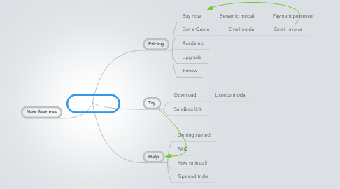 Mind Map: Main page
