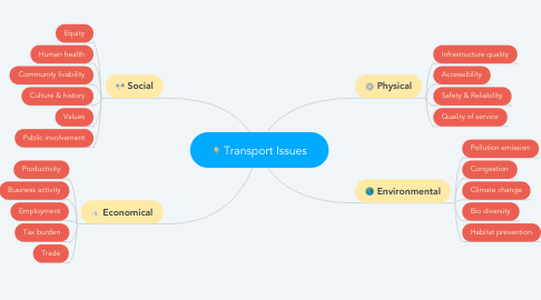 Mind Map: Transport Issues
