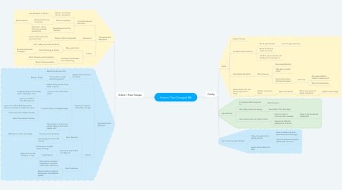 Mind Map: Factors That Changed ME