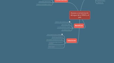 Mind Map: Escases y contaminación del agua de la CDMX y el país