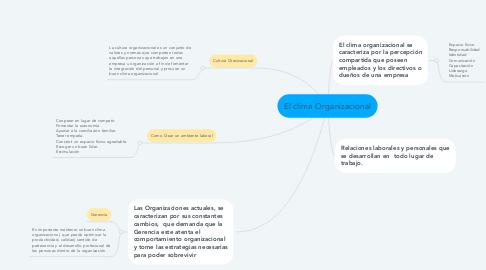 Mind Map: El clima Organizacional
