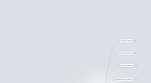 Mind Map: Indicateurs