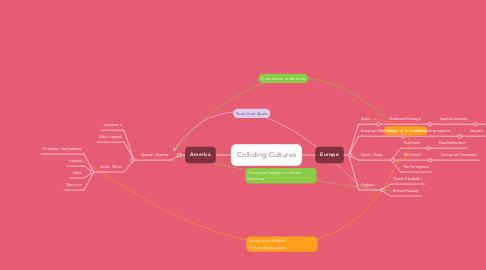 Mind Map: Colliding Cultures