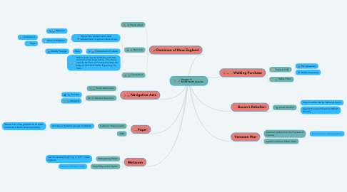Mind Map: Chapter 3:                   British North America