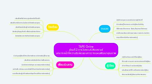 Mind Map: TAPE Online ส่วนที่ 2 การวิเคราะห์/สังเคราะห์ บทบาทหน้าที่ความรับผิดชอบการวางแผนพัฒนาคุณภาพ