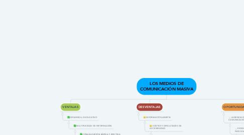 Mind Map: LOS MEDIOS DE COMUNICACIÓN MASIVA