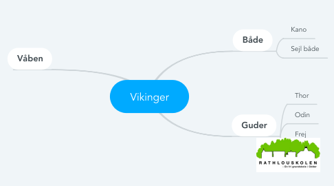 Mind Map: Vikinger