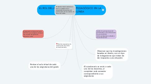 Mind Map: EL ROL DEL ASESOR TÉCNICO PEDAGÓGICO EN LA FORMACIÓN EN LÍNEA