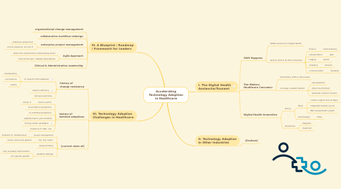 Mind Map: Accelerating Technology Adoption in Healthcare