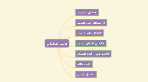 Mind Map: أداب الطعام