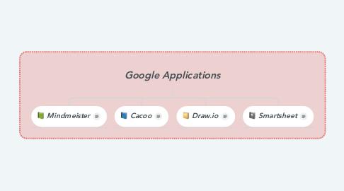 Mind Map: Google Applications