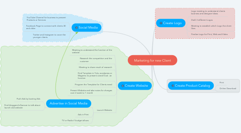 Mind Map: Marketing for new Client